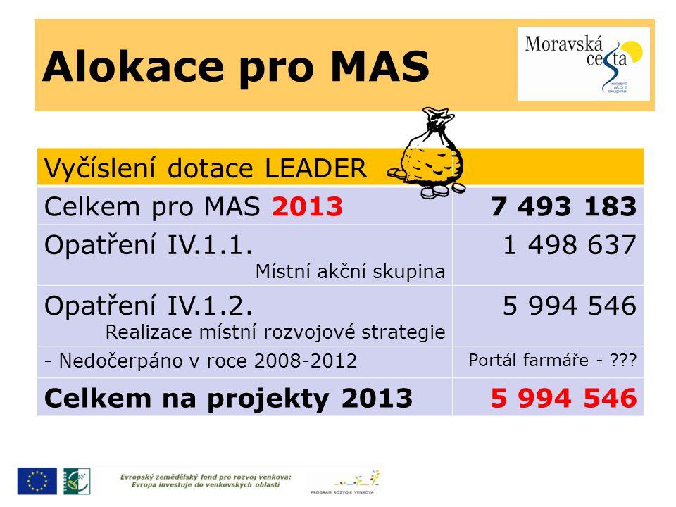 Alokace pro MAS Vyčíslení dotace LEADER Celkem pro MAS 20137 493 183 Opatření IV.1.1.
