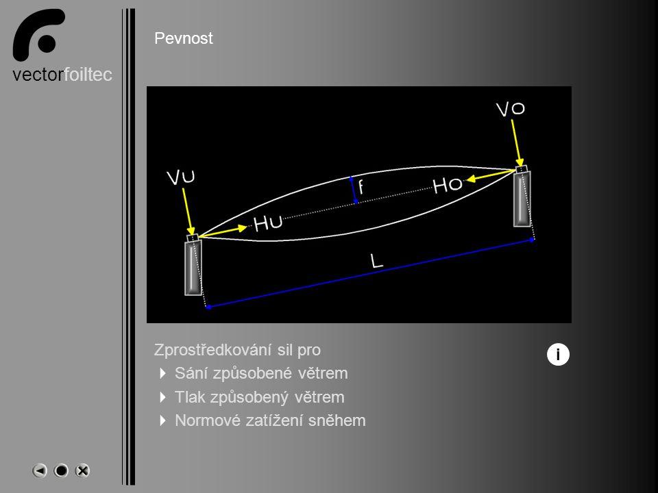 vectorfoiltec Name Pevnost Zprostředkování sil pro  Sání způsobené větrem  Tlak způsobený větrem  Normové zatížení sněhem i