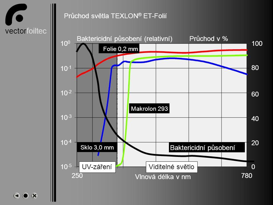vectorfoiltec Name Průchod světla TEXLON ® ET-Folií Průchod v % 100 80 60 40 20 0 Vlnová délka v nm 780250 Viditelné světloUV-záření Folie 0,2 mm Sklo 3,0 mm Makrolon 293 Baktericidní působení (relativní) 10 0 10 -1 10 -2 10 -3 10 -4 10 -5 Baktericidní působení