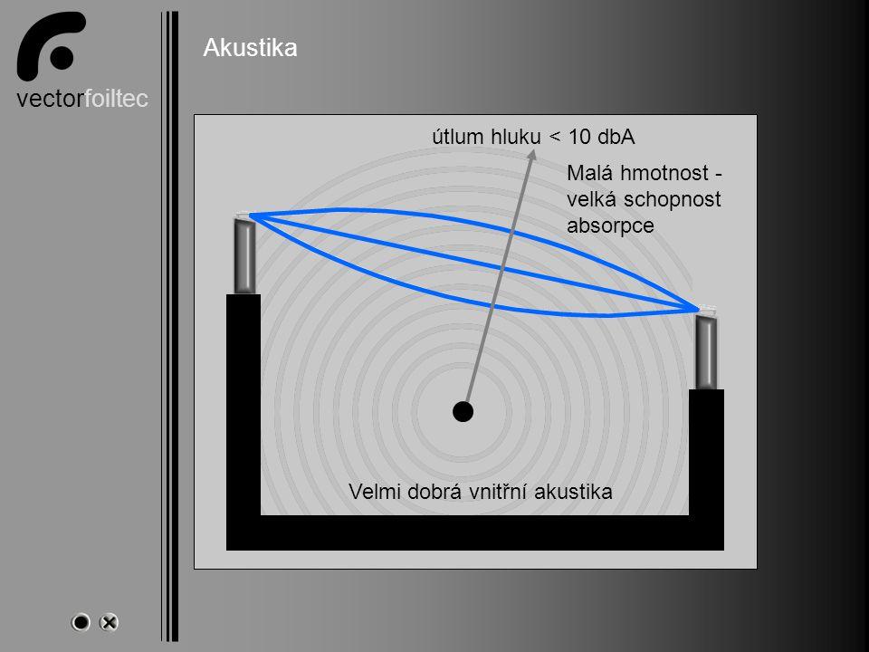 vectorfoiltec Akustik Akustika Velmi dobrá vnitřní akustika útlum hluku < 10 dbA Malá hmotnost - velká schopnost absorpce