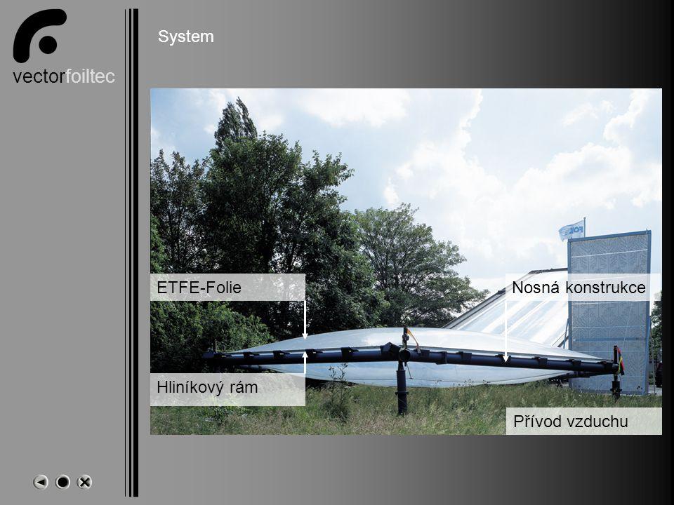 vectorfoiltec System Přívod vzduchu ETFE-Folie Hliníkový rám Nosná konstrukce