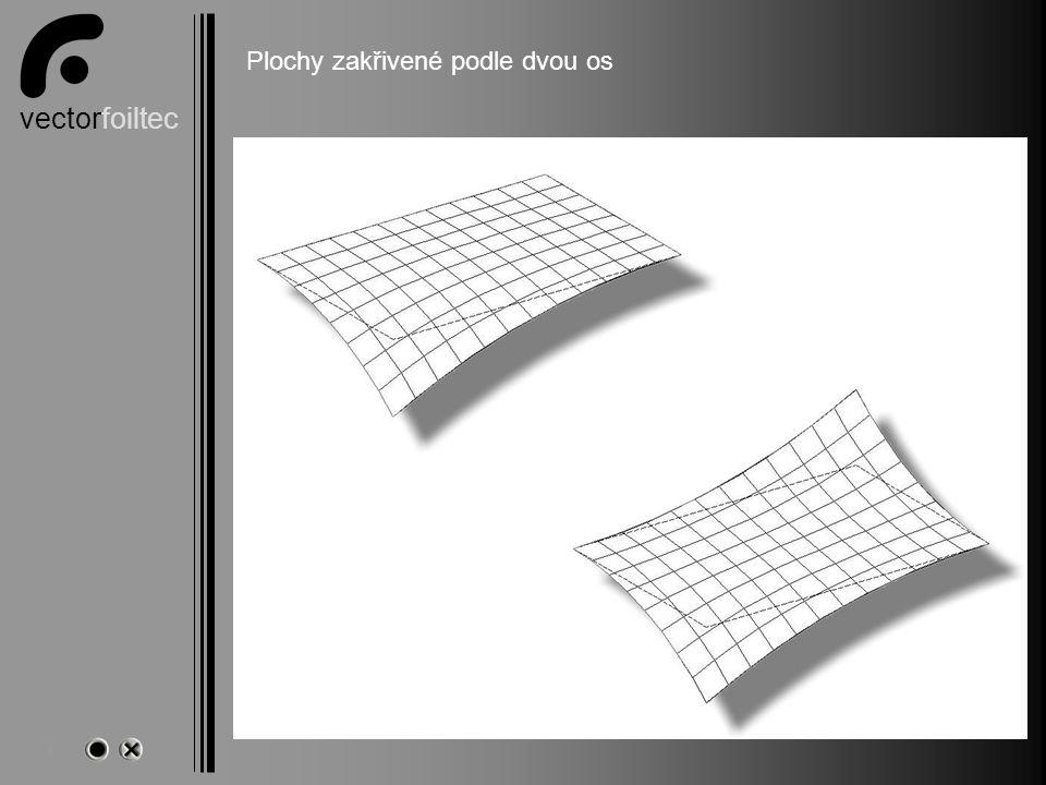 vectorfoiltec Name Plochy zakřivené podle dvou os