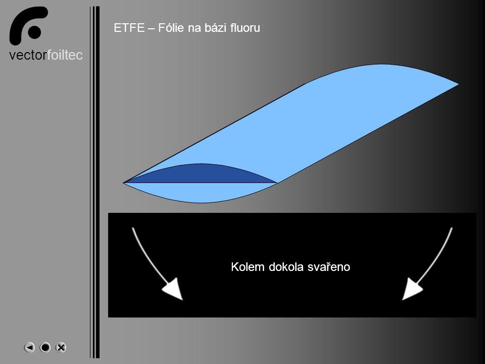 vectorfoiltec Kunstoffolien ETFE – Fólie na bázi fluoru Kolem dokola svařeno