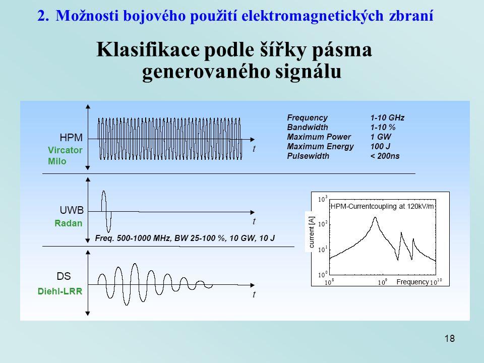 18 2.Možnosti bojového použití elektromagnetických zbraní Klasifikace podle šířky pásma generovaného signálu