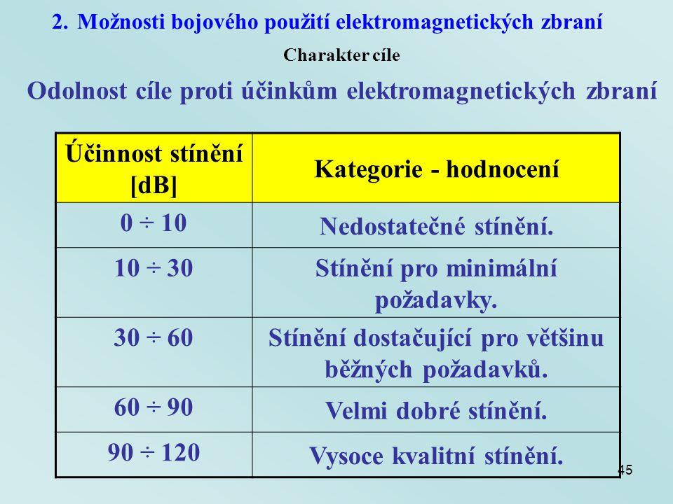 45 2.Možnosti bojového použití elektromagnetických zbraní Charakter cíle Odolnost cíle proti účinkům elektromagnetických zbraní Účinnost stínění [dB]