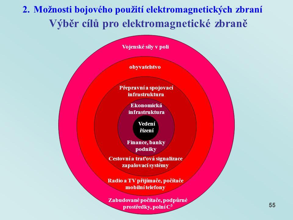55 2.Možnosti bojového použití elektromagnetických zbraní Výběr cílů pro elektromagnetické zbraně Vojenské síly v poli obyvatelstvo Přepravní a spojov
