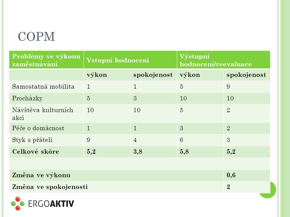 COPM Problémy ve výkonu zaměstnávání Vstupní hodnocení Výstupní hodnocení/reevaluace výkonspokojenostvýkonspokojenost Samostatná mobilita1159 Procházk