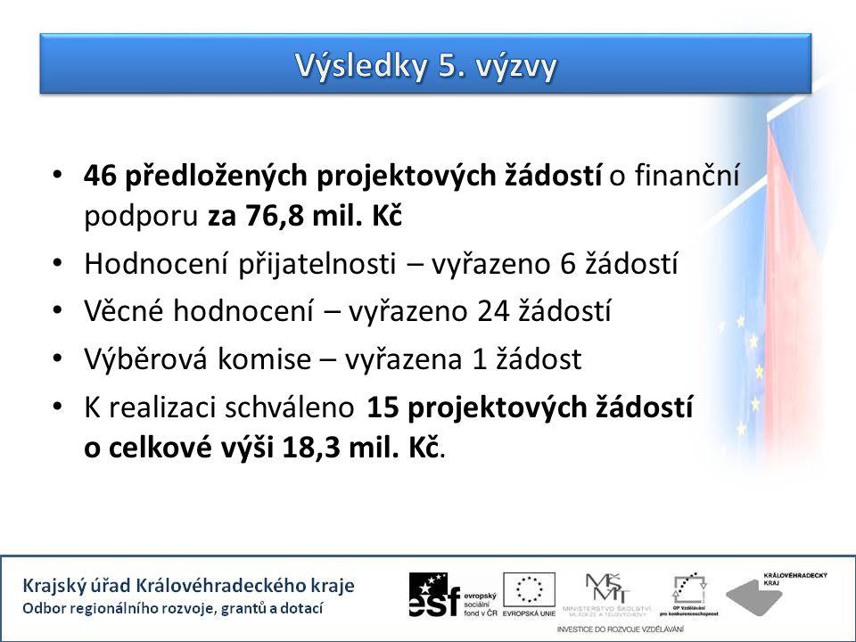 46 předložených projektových žádostí o finanční podporu za 76,8 mil.