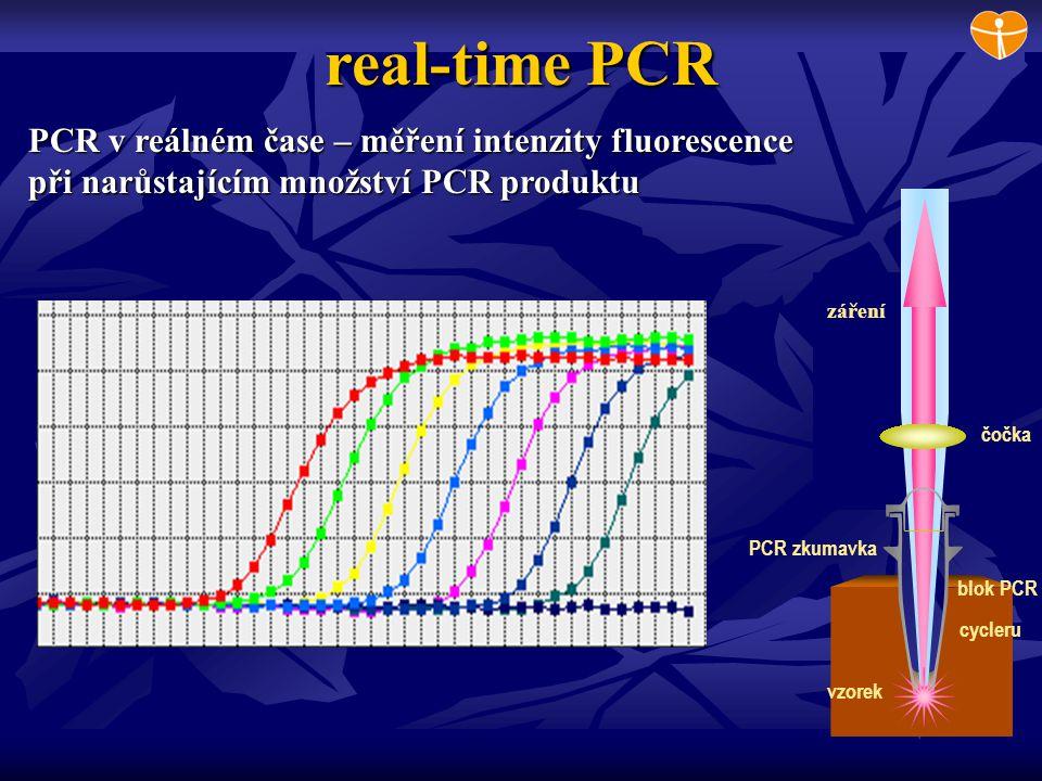 PCR zkumavka blok PCR cycleru vzorek čočka real-time PCR PCR v reálném čase – měření intenzity fluorescence při narůstajícím množství PCR produktu zář