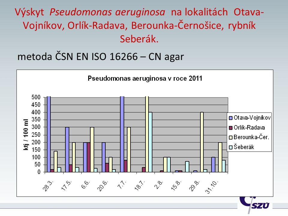 Výskyt Pseudomonas aeruginosa na lokalitách Otava- Vojníkov, Orlík-Radava, Berounka-Černošice, rybník Seberák. metoda ČSN EN ISO 16266 – CN agar
