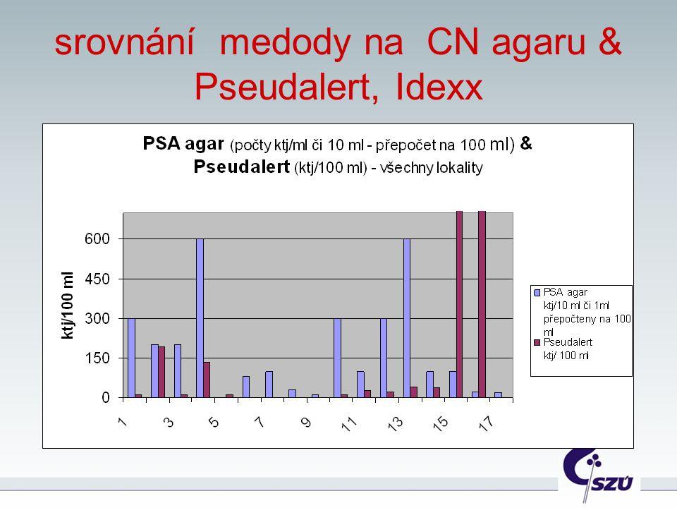 srovnání medody na CN agaru & Pseudalert, Idexx