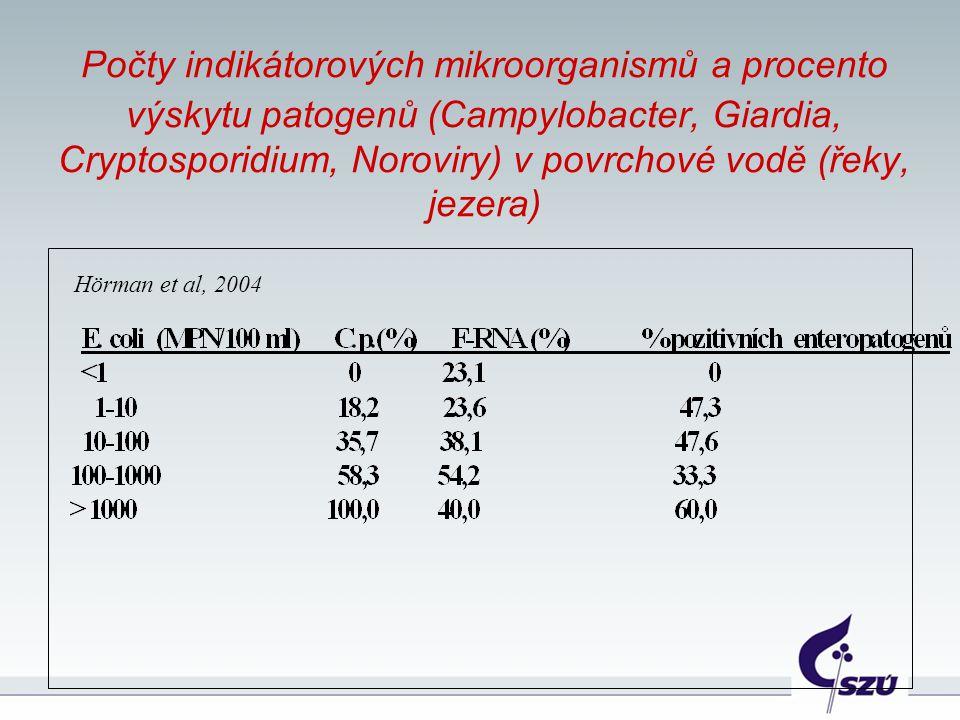 Počty indikátorových mikroorganismů a procento výskytu patogenů (Campylobacter, Giardia, Cryptosporidium, Noroviry) v povrchové vodě (řeky, jezera) Hö