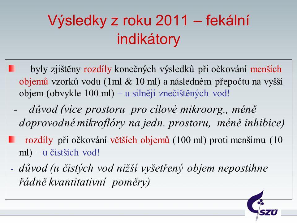 Výsledky z roku 2011 – fekální indikátory byly zjištěny rozdíly konečných výsledků při očkování menších objemů vzorků vodu (1ml & 10 ml) a následném p