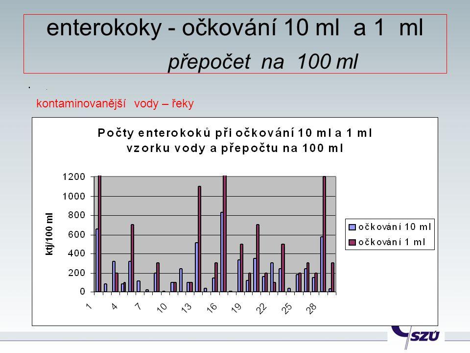 enterokoky - očkování 10 ml a 1 ml přepočet na 100 ml. kontaminovanější vody – řeky