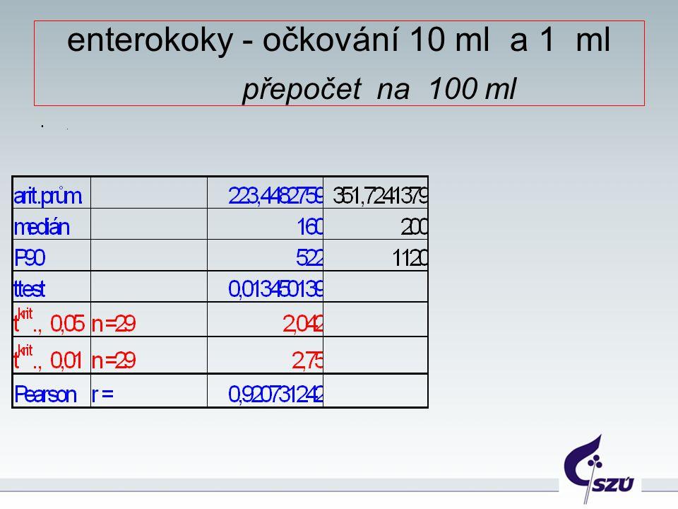 enterokoky - očkování 10 ml a 1 ml přepočet na 100 ml.