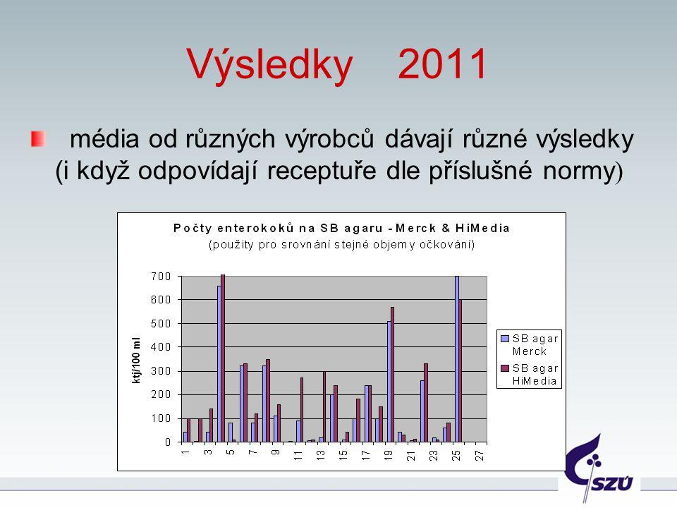 Výsledky 2011 média od různých výrobců dávají různé výsledky (i když odpovídají receptuře dle příslušné normy )