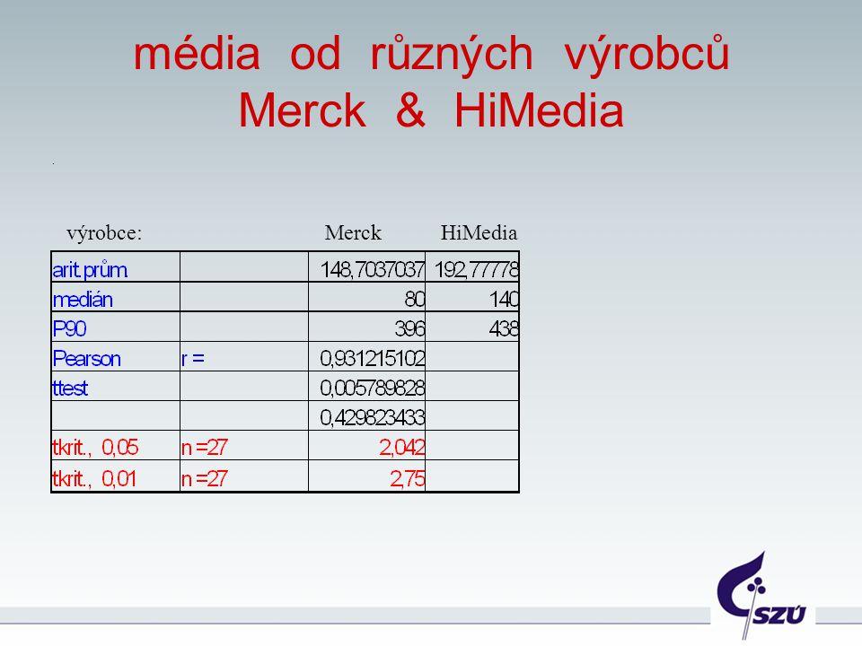 média od různých výrobců Merck & HiMedia. výrobce:Merck HiMedia
