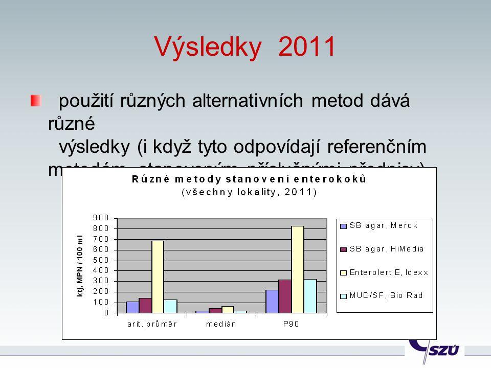 Výsledky 2011 použití různých alternativních metod dává různé výsledky (i když tyto odpovídají referenčním metodám, stanoveným příslušnými předpisy)