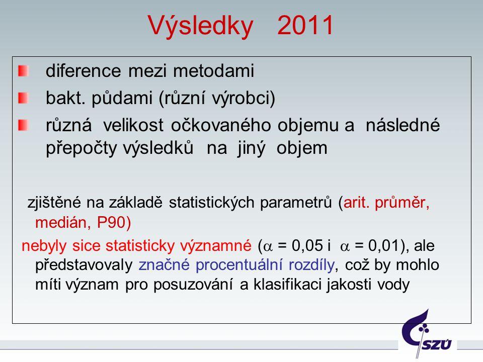 Výsledky 2011 diference mezi metodami bakt. půdami (různí výrobci) různá velikost očkovaného objemu a následné přepočty výsledků na jiný objem zjištěn