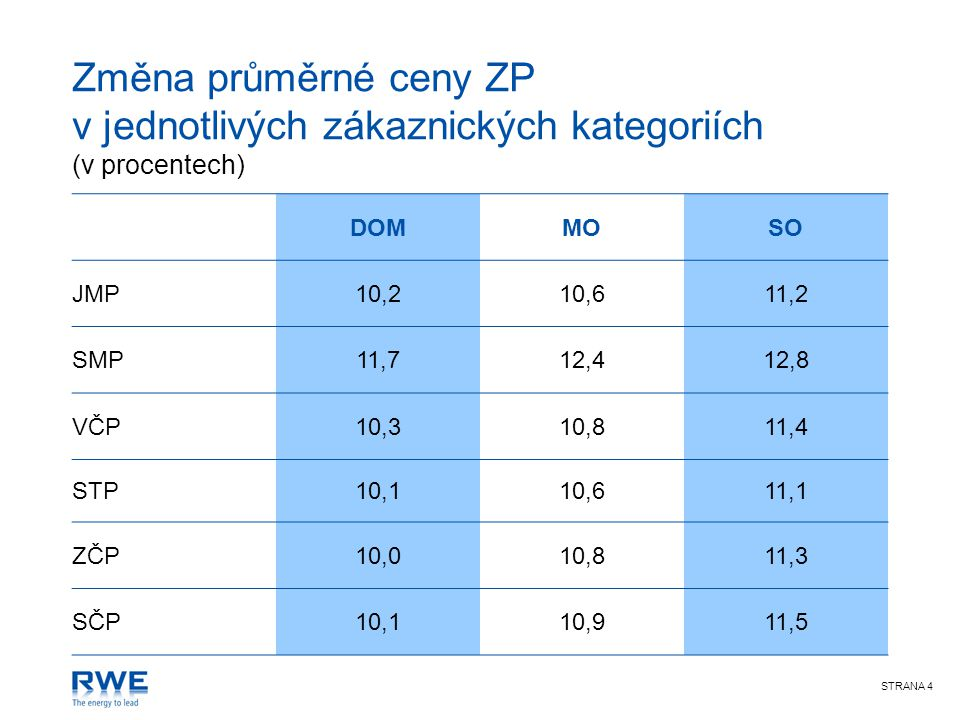 STRANA 4 Změna průměrné ceny ZP v jednotlivých zákaznických kategoriích (v procentech) DOMMOSO JMP10,210,611,2 SMP11,712,412,8 VČP10,310,811,4 STP10,110,611,1 ZČP10,010,811,3 SČP10,110,911,5