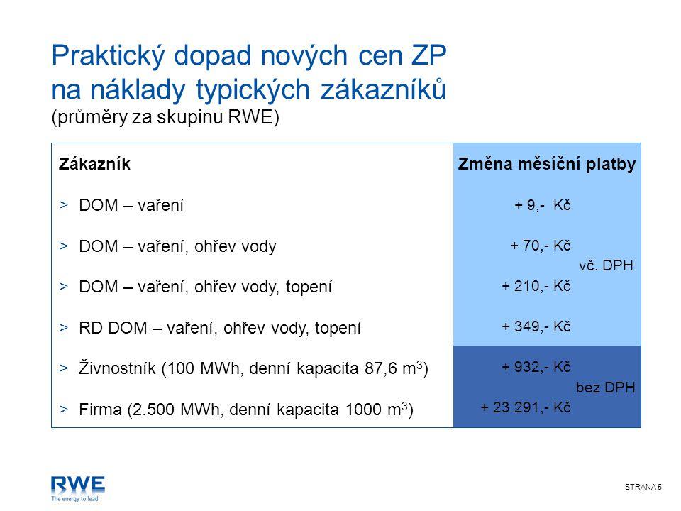 STRANA 5 Praktický dopad nových cen ZP na náklady typických zákazníků (průměry za skupinu RWE) Zákazník >DOM – vaření >DOM – vaření, ohřev vody >DOM – vaření, ohřev vody, topení >RD DOM – vaření, ohřev vody, topení >Živnostník (100 MWh, denní kapacita 87,6 m 3 ) >Firma (2.500 MWh, denní kapacita 1000 m 3 ) Změna měsíční platby + 9,- Kč vč.