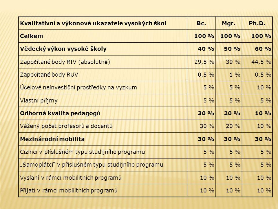 Kvalitativní a výkonové ukazatele vysokých školBc.Mgr.Ph.D. Celkem100 % Vědecký výkon vysoké školy40 %50 %60 % Zapo č ítané body RIV (absolutn ě )29,5