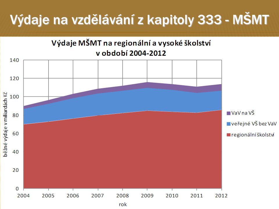 15 Výdaje na vzdělávání z kapitoly 333 - MŠMT