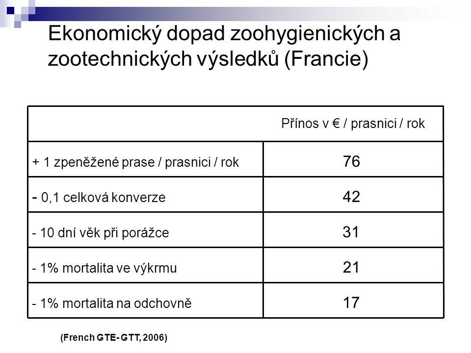 Ekonomický dopad zoohygienických a zootechnických výsledků (Francie) + 1 zpeněžené prase / prasnici / rok Přínos v € / prasnici / rok 76 - 0,1 celková
