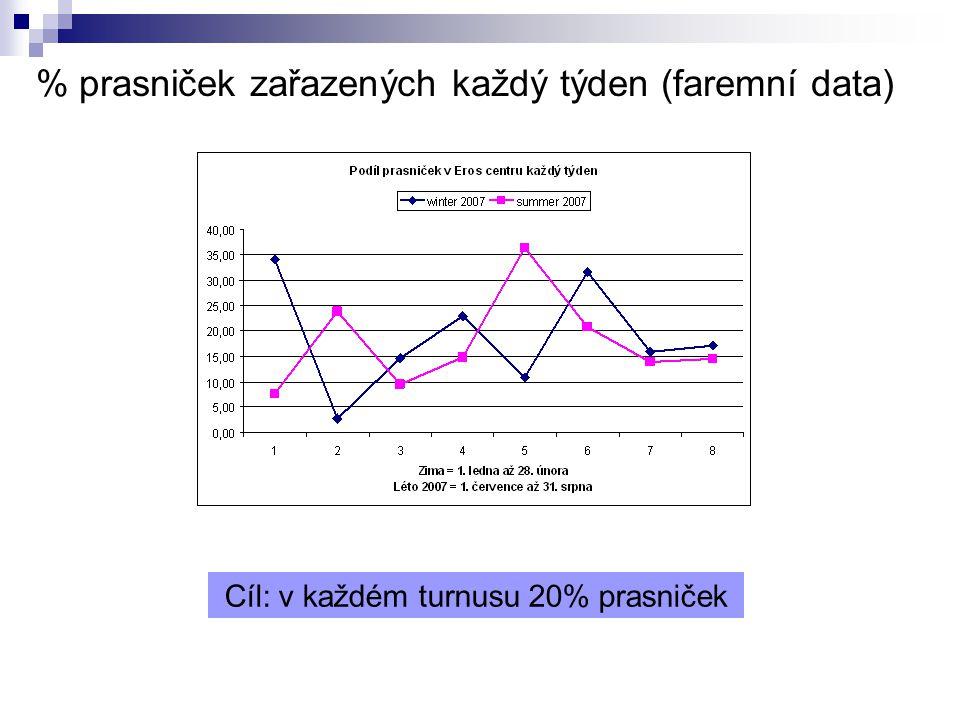 % prasniček zařazených každý týden (faremní data) Cíl: v každém turnusu 20% prasniček