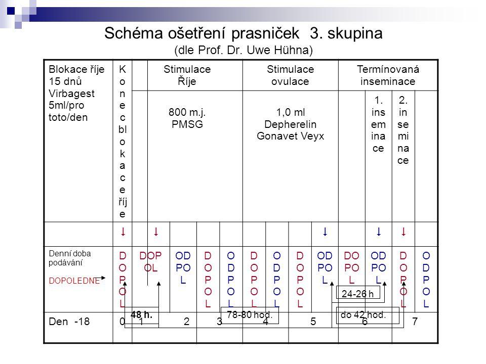 Schéma ošetření prasniček 3. skupina (dle Prof. Dr. Uwe Hühna) 48 h.78-80 hod.do 42 hod. 24-26 h Blokace říje 15 dnů Virbagest 5ml/pro toto/den K o n