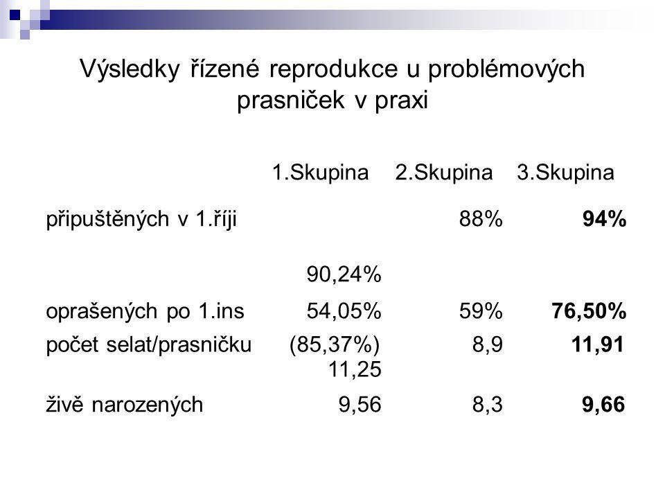 Výsledky řízené reprodukce u problémových prasniček v praxi 1.Skupina2.Skupina3.Skupina připuštěných v 1.říji 90,24% 88%94% oprašených po 1.ins54,05%5