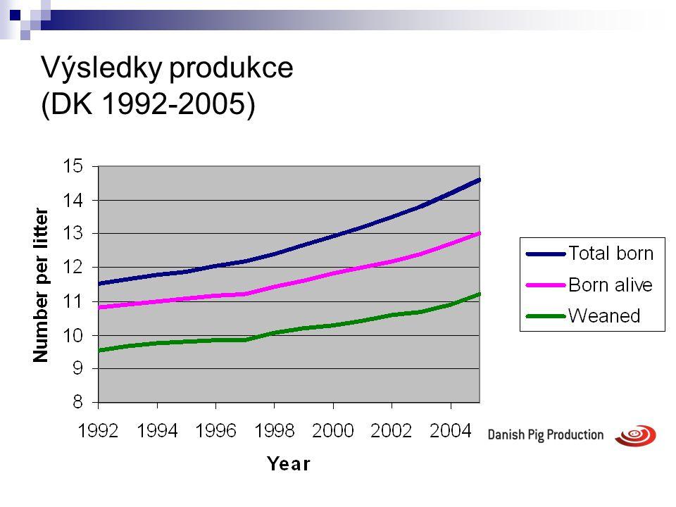 Výsledky produkce (DK 1992-2005)