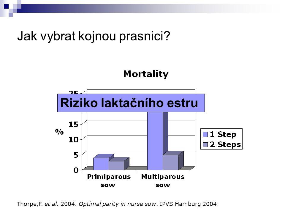 Jak vybrat kojnou prasnici? Thorpe,F. et al. 2004. Optimal parity in nurse sow. IPVS Hamburg 2004 Riziko laktačního estru
