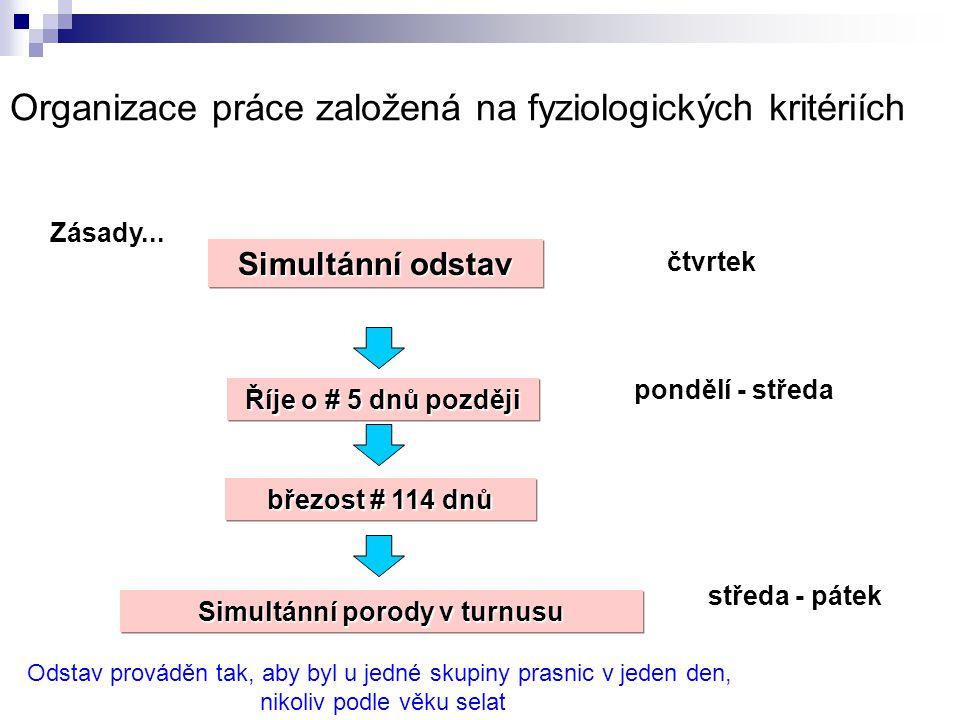 Schéma ošetření prasniček 3.skupina (dle Prof. Dr.