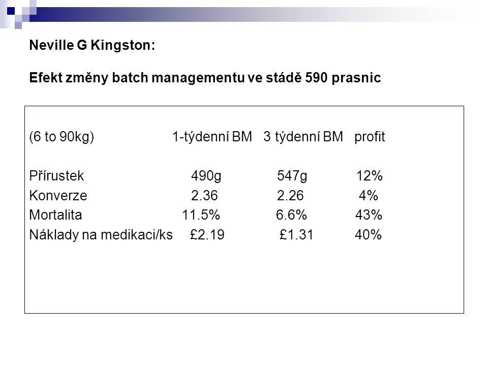 Neville G Kingston: Efekt změny batch managementu ve stádě 590 prasnic (6 to 90kg) 1-týdenní BM 3 týdenní BM profit Přírustek 490g 547g 12% Konverze 2