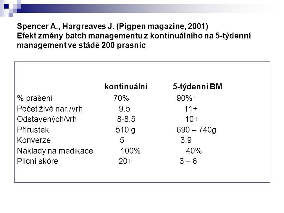 Ekonomický dopad zoohygienických a zootechnických výsledků (Francie) + 1 zpeněžené prase / prasnici / rok Přínos v € / prasnici / rok 76 - 0,1 celková konverze 42 - 10 dní věk při porážce 31 - 1% mortalita ve výkrmu 21 - 1% mortalita na odchovně 17 (French GTE- GTT, 2006)