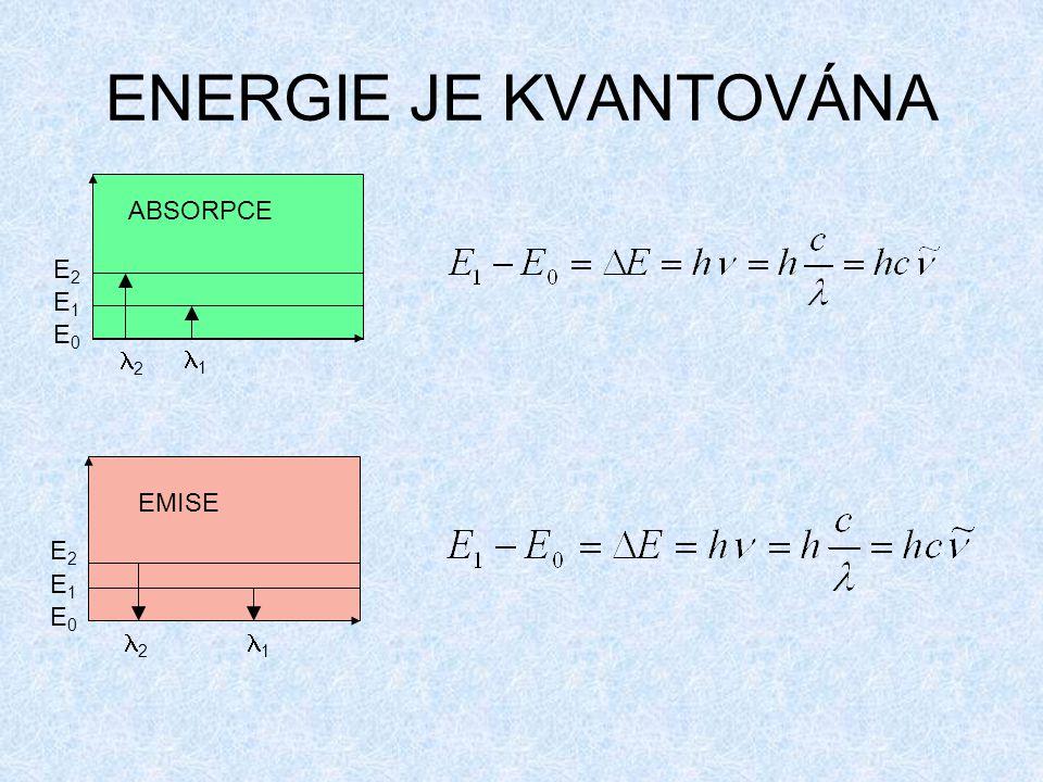 ENERGIE JE KVANTOVÁNA E0E0 E1E1 E2E2 2 1 E2E2 E1E1 E0E0 2 1 ABSORPCE EMISE