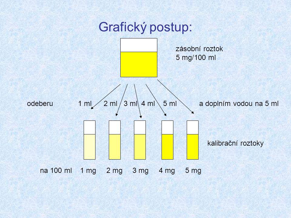 Grafický postup: zásobní roztok 5 mg/100 ml na 100 ml 1 mg 2 mg 3 mg 4 mg 5 mg odeberu 1 ml 2 ml 3 ml 4 ml 5 ml a doplním vodou na 5 ml kalibrační roztoky