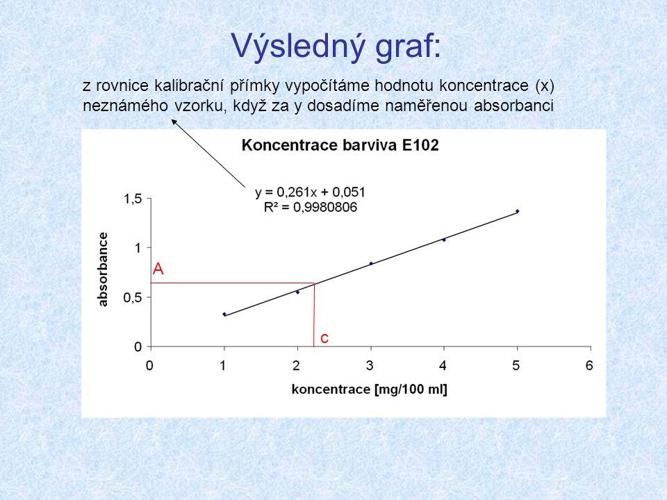 Výsledný graf: z rovnice kalibrační přímky vypočítáme hodnotu koncentrace (x) neznámého vzorku, když za y dosadíme naměřenou absorbanci A c