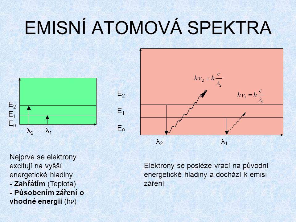 EMISNÍ ATOMOVÁ SPEKTRA E0E0 E1E1 E2E2 2 1 E2E2 E1E1 E0E0 2 1 Nejprve se elektrony excitují na vyšší energetické hladiny - Zahřátím (Teplota) - Působením záření o vhodné energii (h ) Elektrony se posléze vrací na původní energetické hladiny a dochází k emisi záření