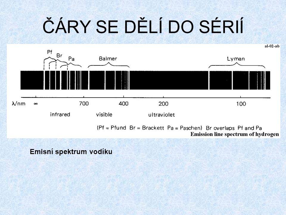 ČÁRY SE DĚLÍ DO SÉRIÍ Emisní spektrum vodíku