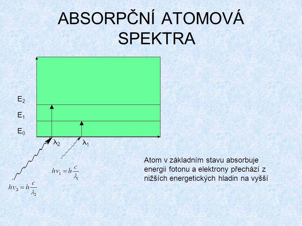 E0E0 E1E1 E2E2 2 1 Atom v základním stavu absorbuje energii fotonu a elektrony přechází z nižších energetických hladin na vyšší ABSORPČNÍ ATOMOVÁ SPEKTRA