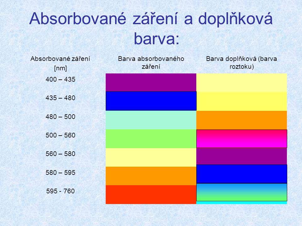Absorbované záření a doplňková barva: Absorbované záření [nm] Barva absorbovaného záření Barva doplňková (barva roztoku) 400 – 435 435 – 480 480 – 500 500 – 560 560 – 580 580 – 595 595 - 760