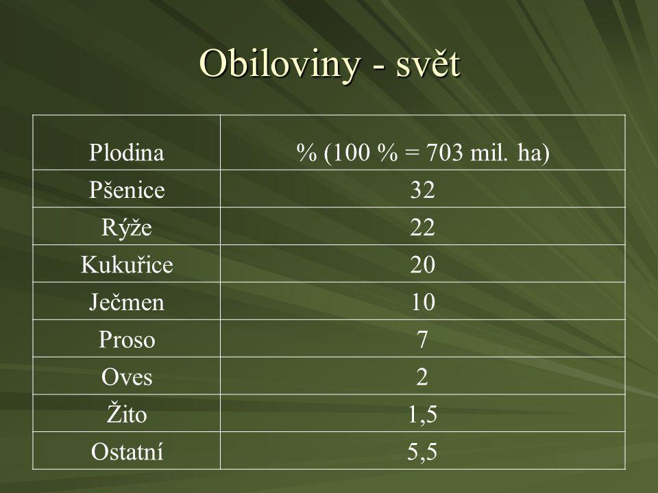 Obiloviny - svět Plodina% (100 % = 703 mil. ha) Pšenice32 Rýže22 Kukuřice20 Ječmen10 Proso7 Oves2 Žito1,5 Ostatní5,5