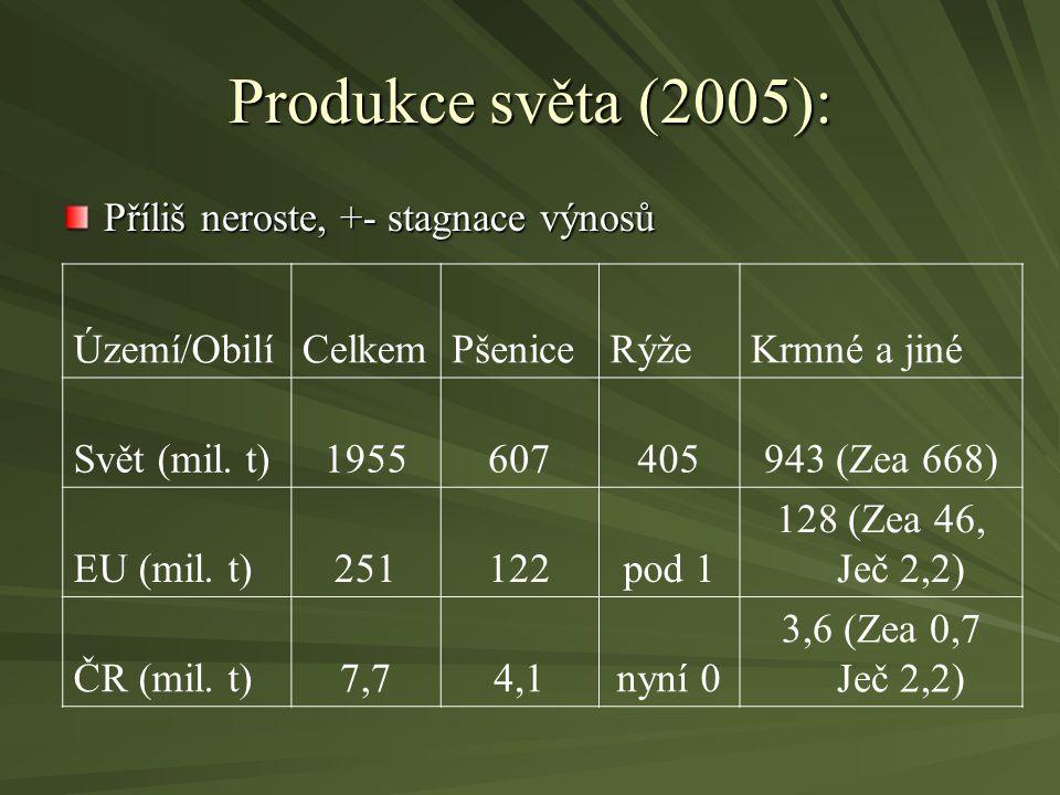 Produkce světa (2005): Příliš neroste, +- stagnace výnosů Území/ObilíCelkemPšeniceRýžeKrmné a jiné Svět (mil. t)1955607405943 (Zea 668) EU (mil. t)251