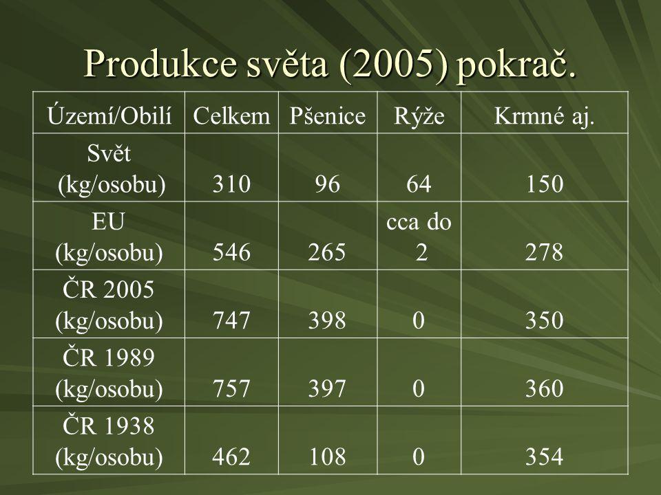 Produkce světa (2005) pokrač. Území/ObilíCelkemPšeniceRýžeKrmné aj. Svět (kg/osobu)3109664150 EU (kg/osobu)546265 cca do 2278 ČR 2005 (kg/osobu)747398