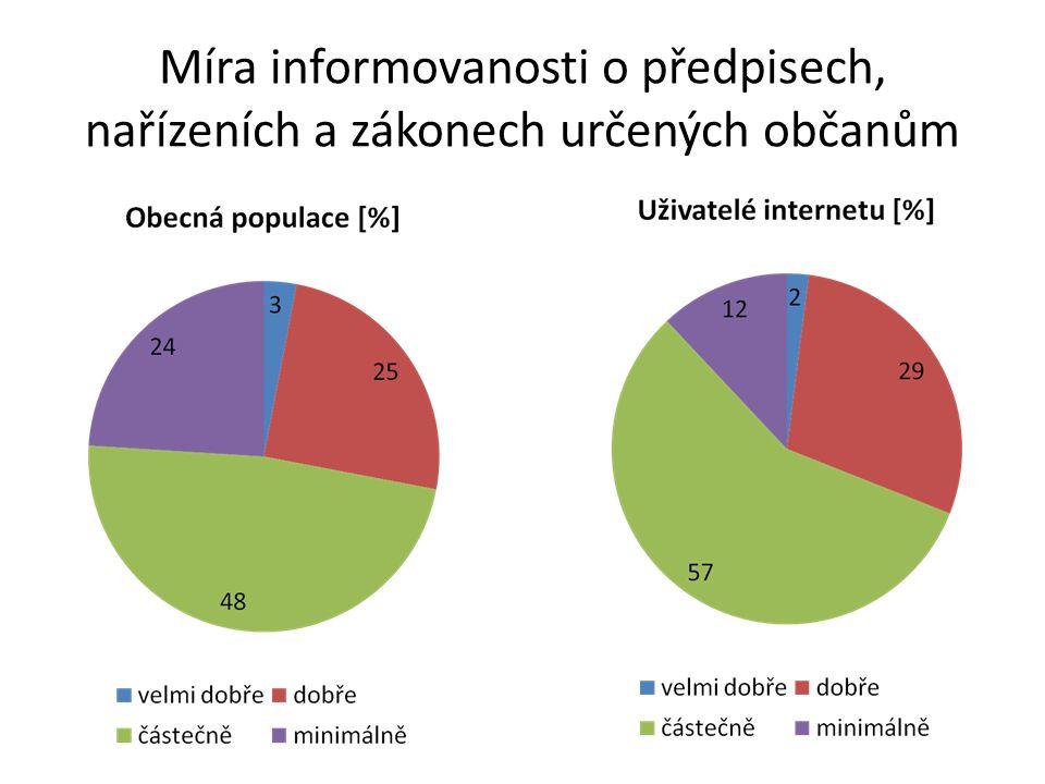 Míra informovanosti o předpisech, nařízeních a zákonech určených občanům
