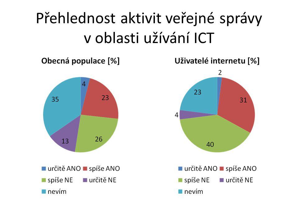 Přehlednost aktivit veřejné správy v oblasti užívání ICT