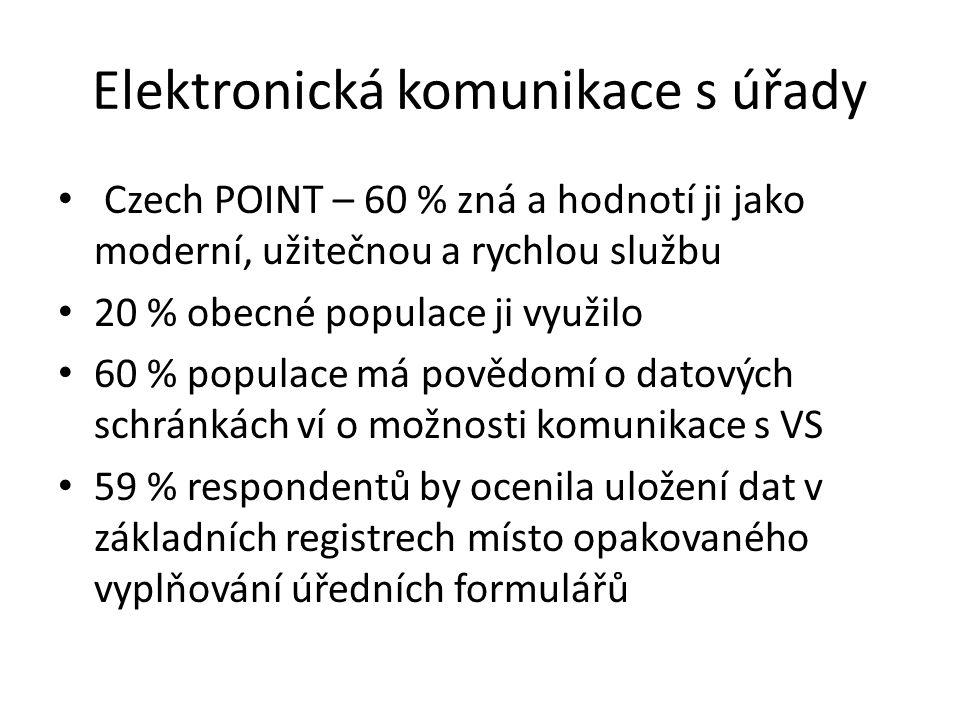 Elektronická komunikace s úřady Czech POINT – 60 % zná a hodnotí ji jako moderní, užitečnou a rychlou službu 20 % obecné populace ji využilo 60 % populace má povědomí o datových schránkách ví o možnosti komunikace s VS 59 % respondentů by ocenila uložení dat v základních registrech místo opakovaného vyplňování úředních formulářů