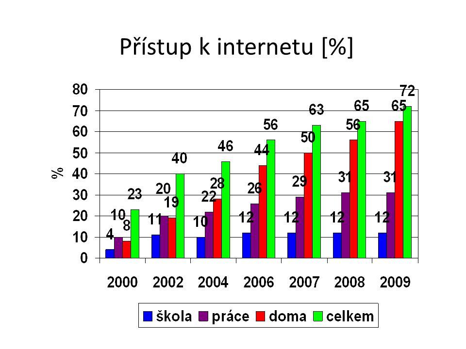 Přístup k internetu [%]